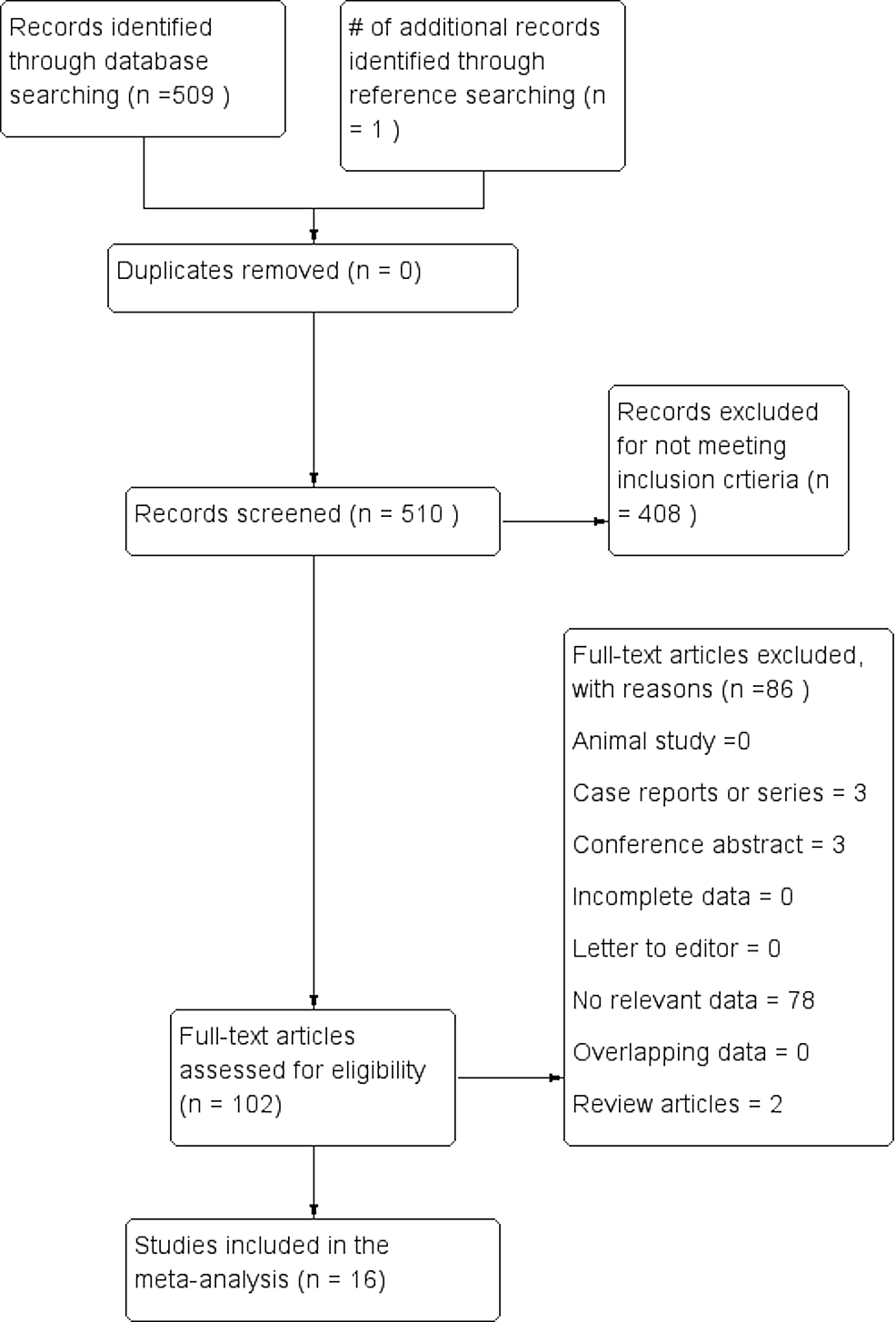 PRISMA-flow-chart-of-the-study-identification-and-inclusion-in-the-meta-analysis