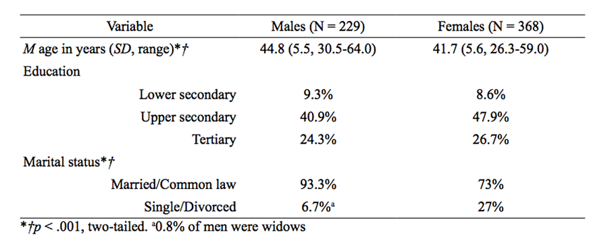 the predispositions for social gender differences The stable sex differences in self-reported dis and bs are consistent with the hypothesis that males exhibit stronger predispositions to engage in uninhibited social interactions and avoid.