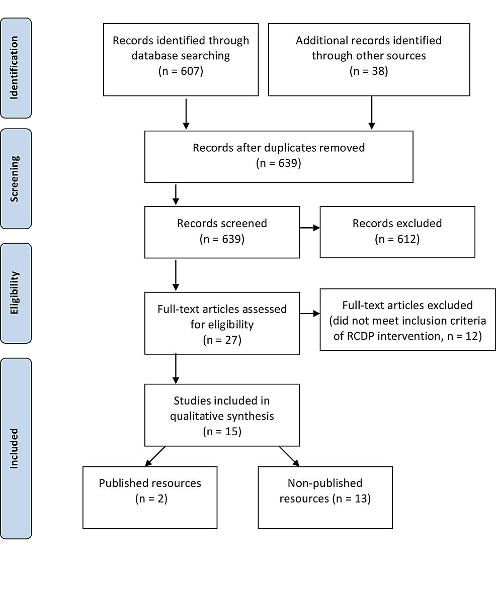 systematic review of the literature on simulation in nursing education
