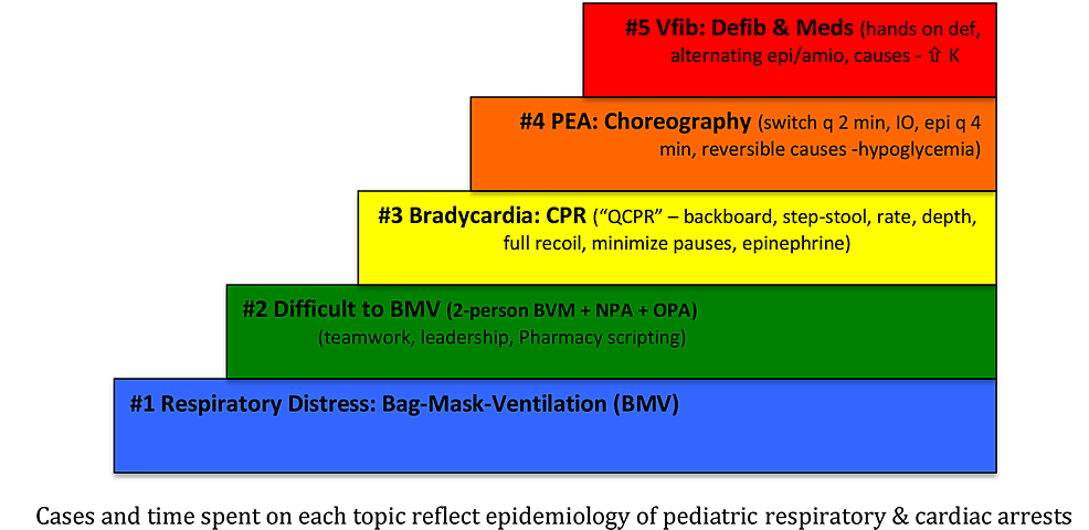 Clinical-scenarios-in-progressive-difficulty-using-Rapid-Cycle-Deliberate-Practice---First-Five-Minutes-(RCDP-FFM)