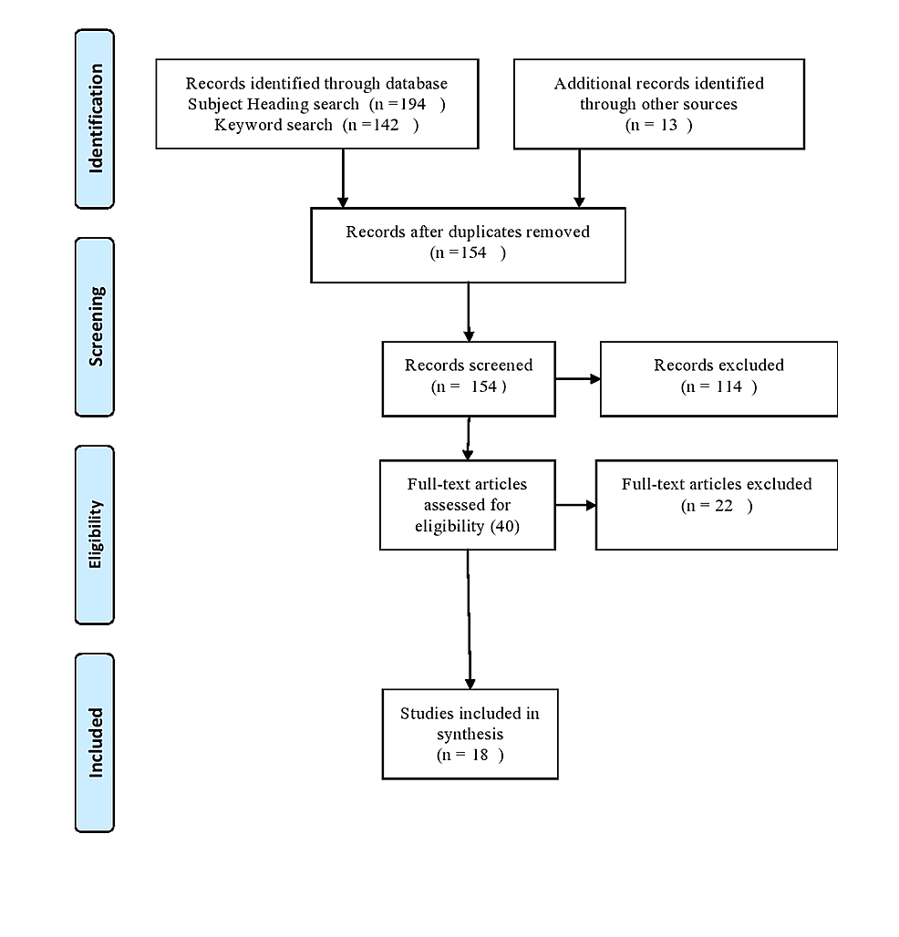 Flowchart-of-the-Review-Screening-Process