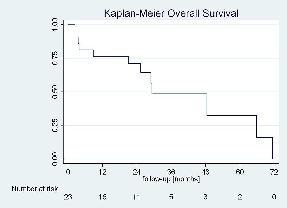 Kaplan-Meier-predicted-overall-survival.