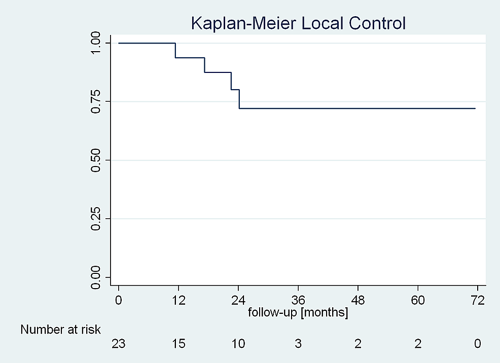 Kaplan-Meier-predicted-local-control-of-the-treated-lesion.