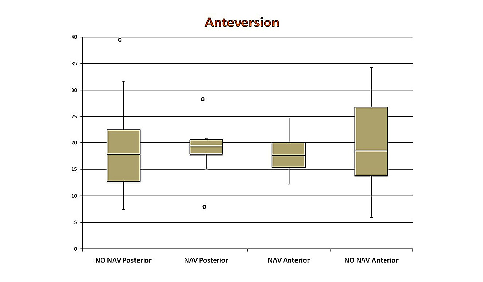 Box-and-whisker-plot-showing-anteversion-(degrees)-in-all-four-groups