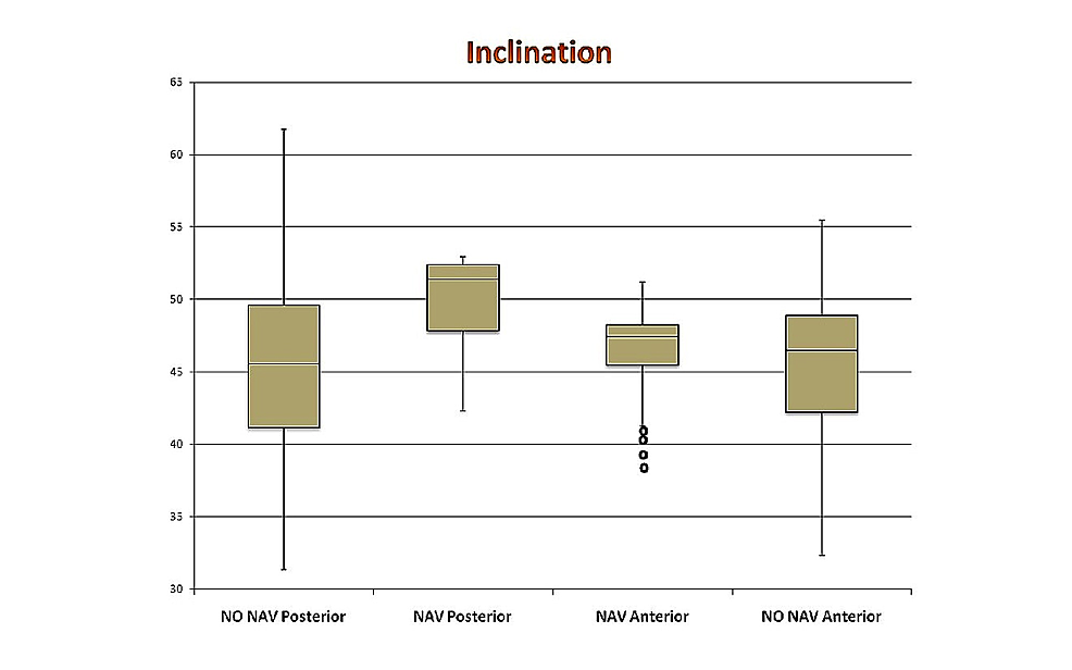 Box-and-whisker-plot-showing-inclination-(degrees)-in-all-four-groups
