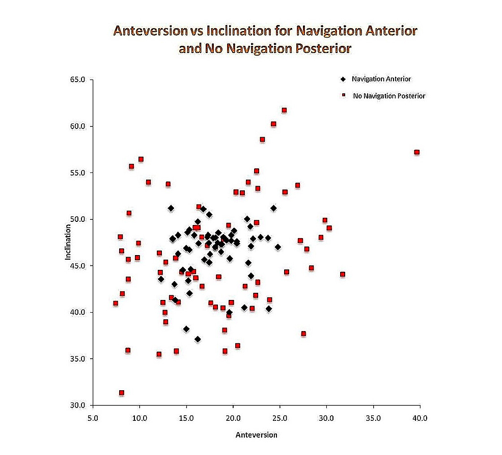 Scatterplot-showing-cup-position-of-direct-anterior-approach-(DAA)-navigated-vs-posterior-approach-(PA)-without-navigation