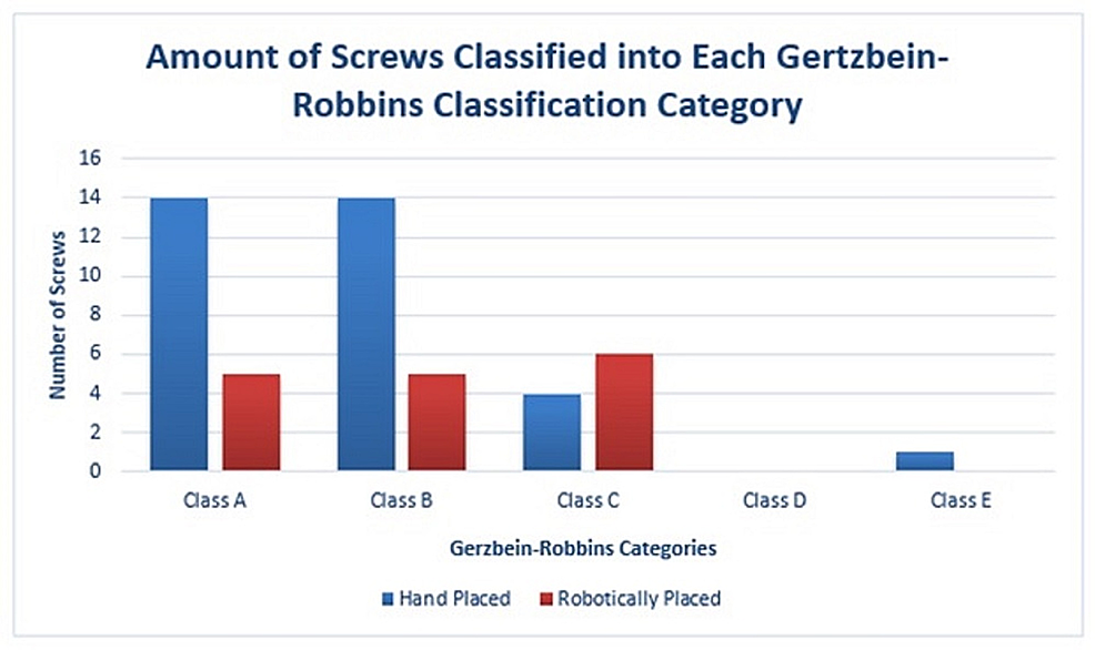 A-bar-graph-representation-of-the-amount-of-screws-classified-in-each-Gertzbein-Robbins-classification-category.