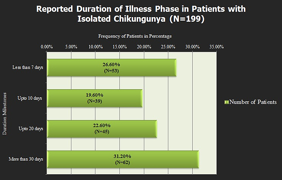 Figure-showing-the-duration-of-illness