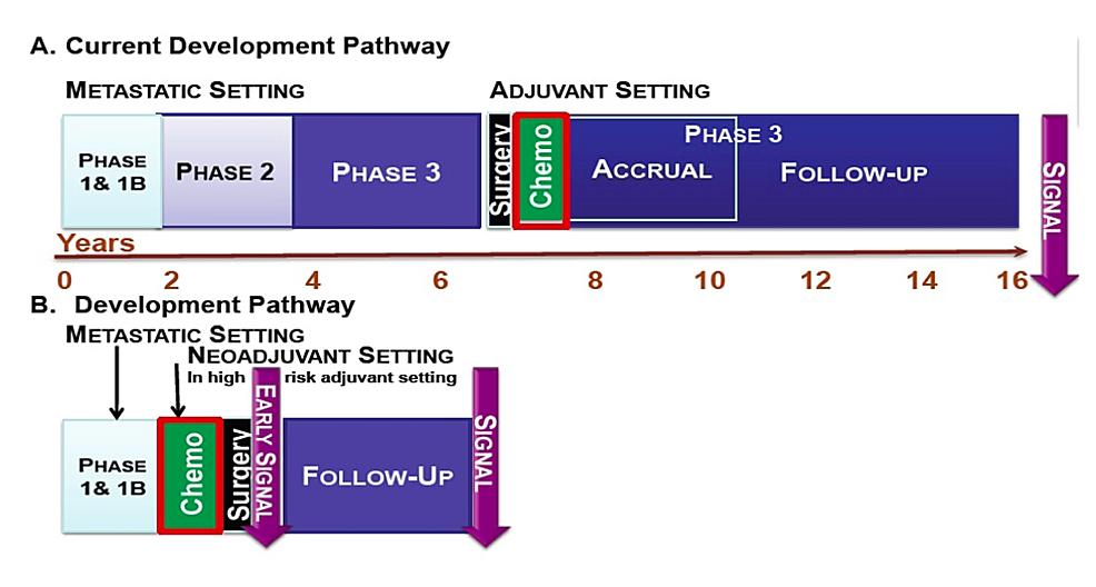 Pathway-diagrams
