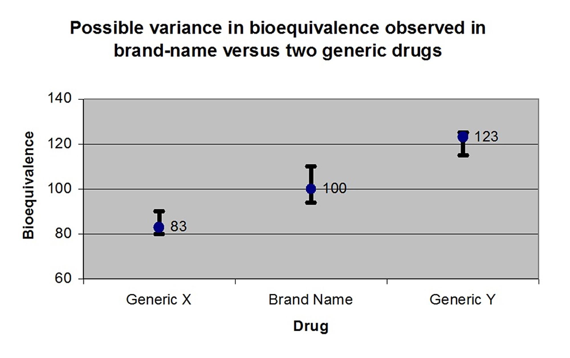 brand versus generic Search harvard health publishing home » harvard health blog » generic drugs: generic vs brand name every medicine has a generic name.