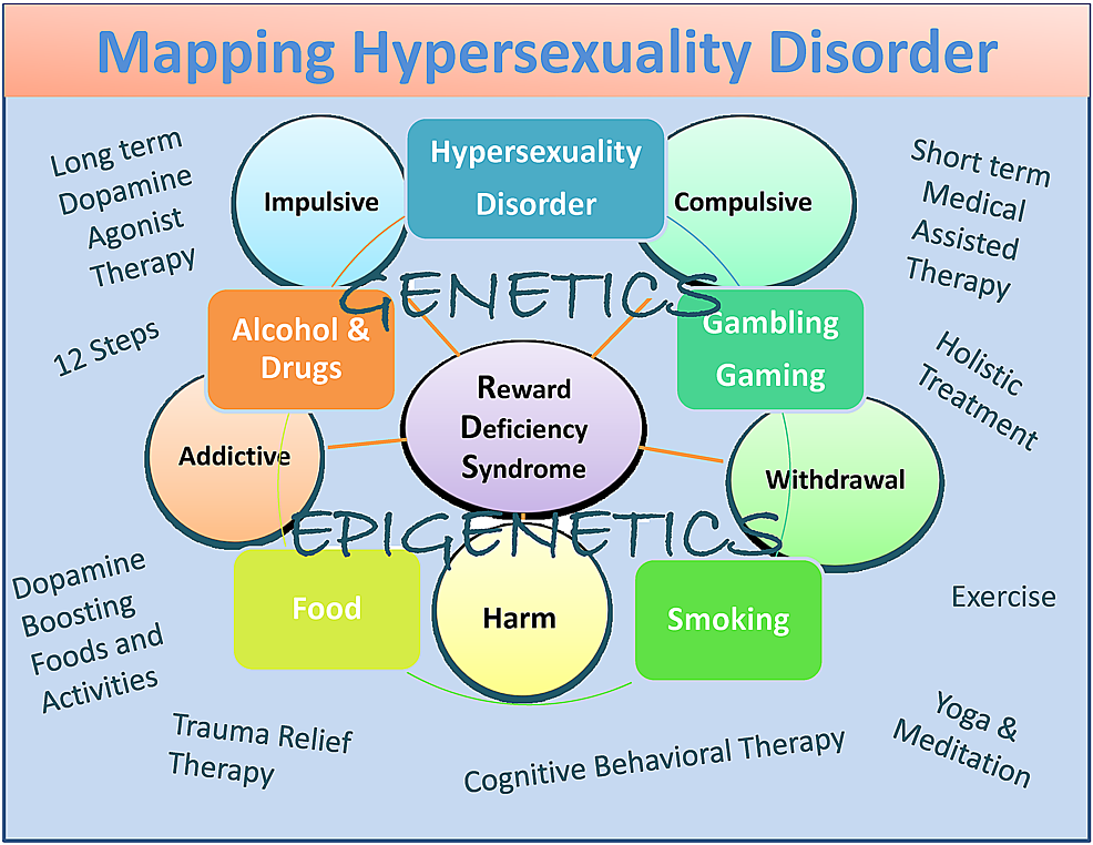 A descriptive map of Hypersexuality Disorder as a subtype of RDS