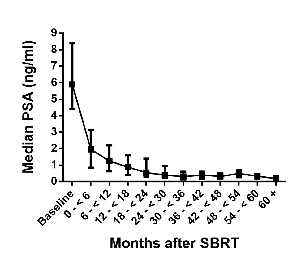Median-PSA-(ng/ml)-response-at-baseline-and-at-indicated-time-points-after-SBRT-treatment-for-all-patients.