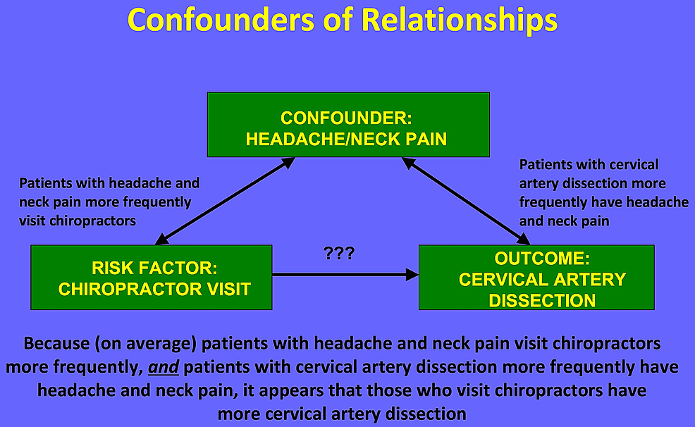 The association between a chiropractor visit and dissection may be explained by headache/neck pain, a likely confounder.