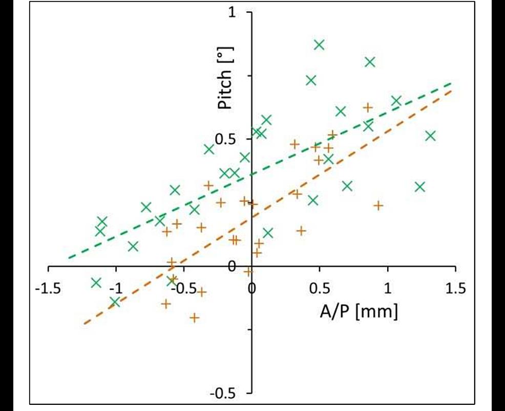 Anterior/posterior-(A/P)-motion-vs-pitch.-