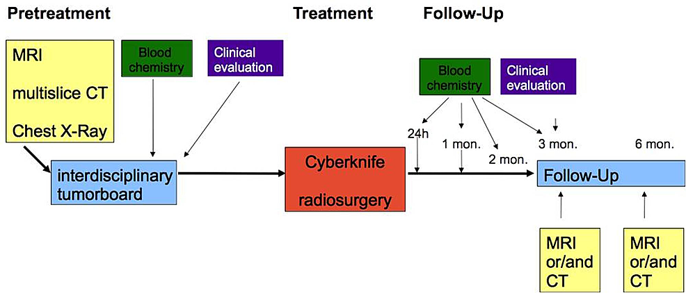 Treatment-and-follow-up-algorithm-as-approved-by-the-ethics-committee.