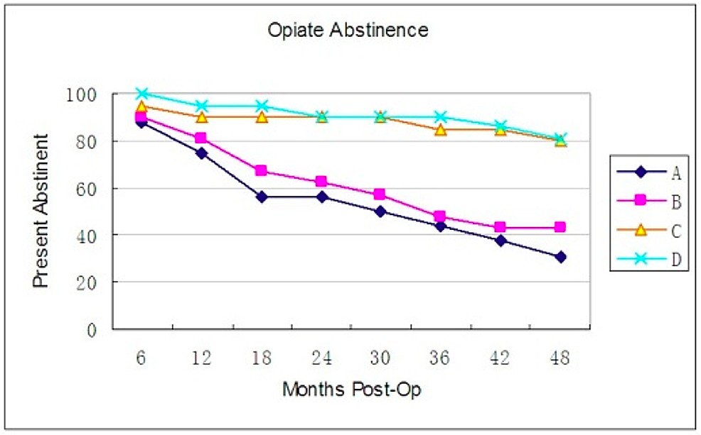 Rates-of-opioid-abstinence-over-time.