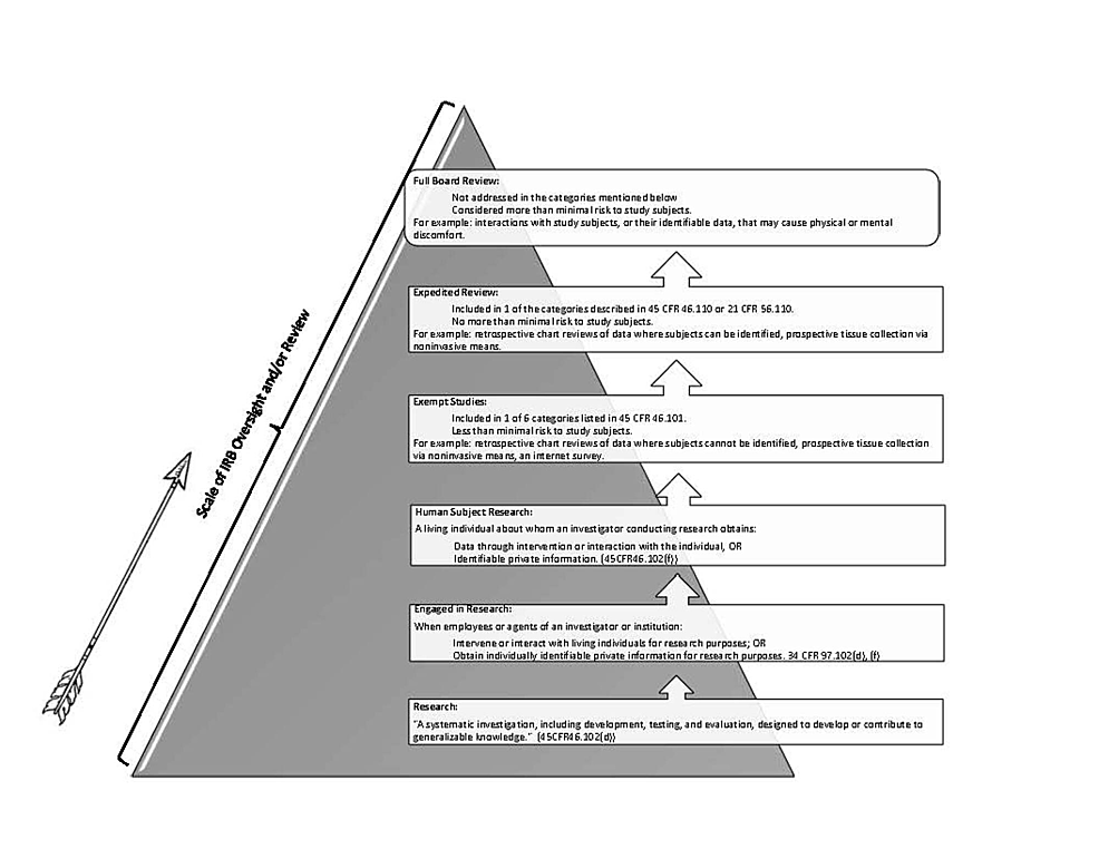 Levels of IRB Oversight and Review