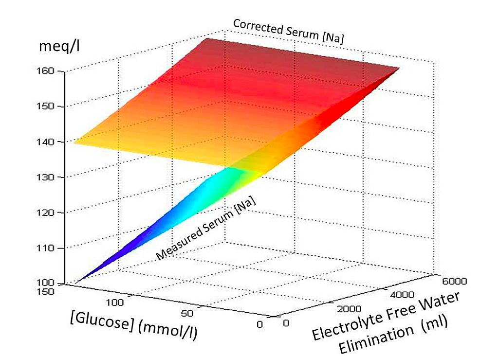 serum sodium and potassium relationship