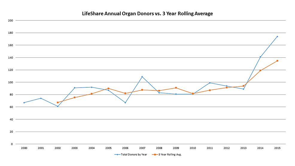 LifesShare-Organ-Donors-by-Year-and-3-Year-Rolling-Average