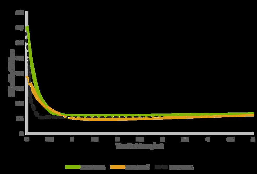 Risk-of-graft-failure-for-KDPI->85%-across-the-eras