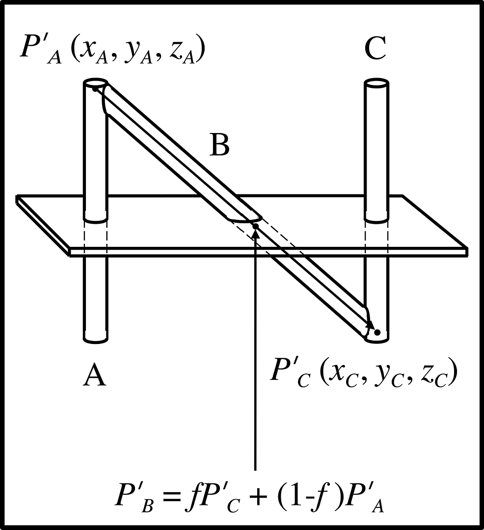 Calculation of the point of intersection between rod B and the tomographic section