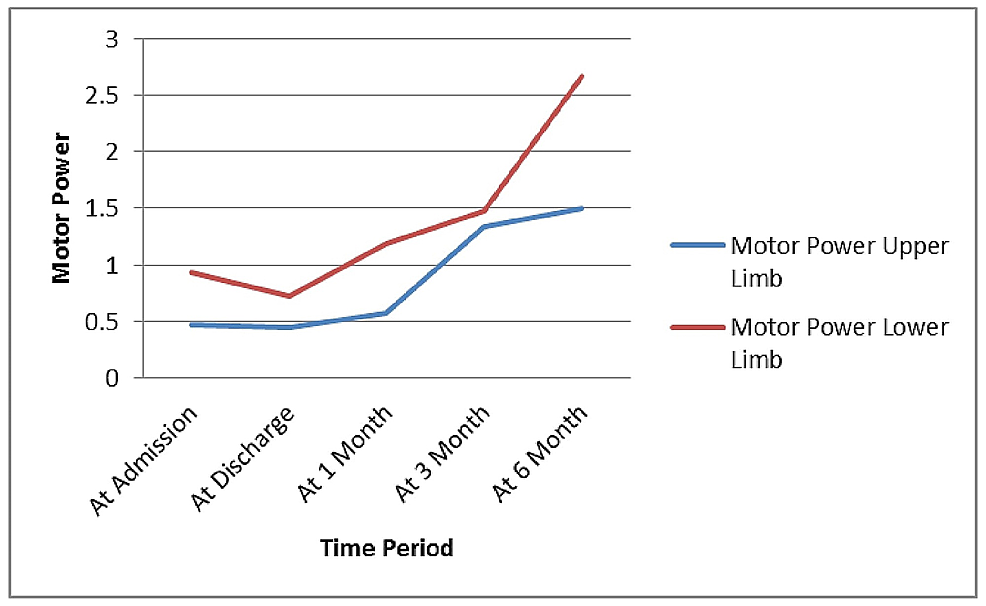 Changes-of-Upper-and-Lower-Limb-Motor-Power-with-Passage-of-Time