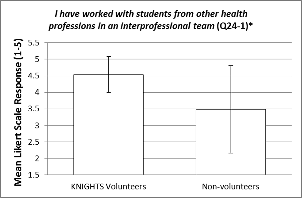 I-have-worked-with-students-from-other-health-professions-in-an-interprofessional-team-(Q24-1)