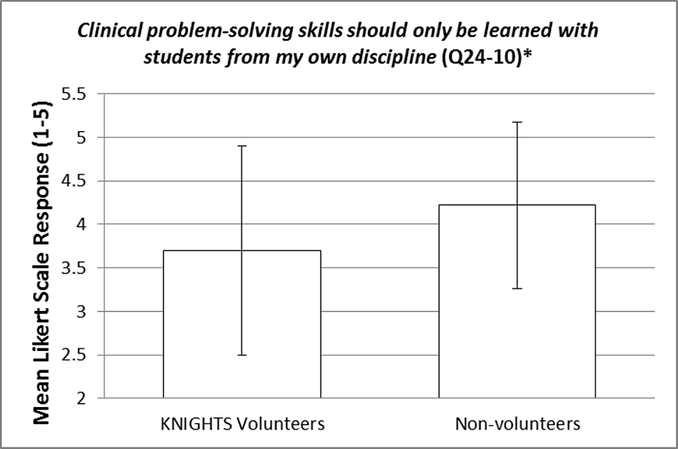Clinical-problem-solving-skills-should-only-be-learned-with-students-from-my-own-discipline-(Q24-10)