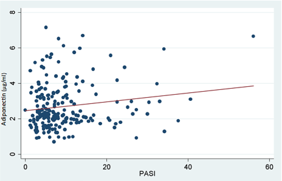 Chart-showing-no-correlation-between-adiponectin-value-and-PASI-score
