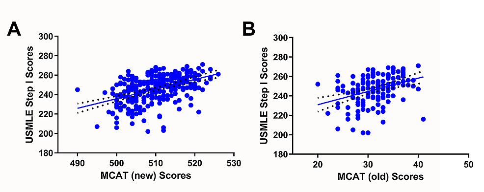 Correlation-of-MCAT-scores-with-USMLE-Step-1-scores