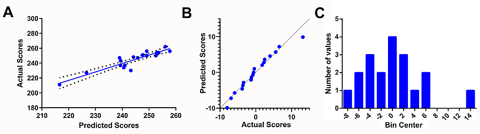 Correlation-of-predicted-USMLE-Step-1-scores-with-actual-scores-