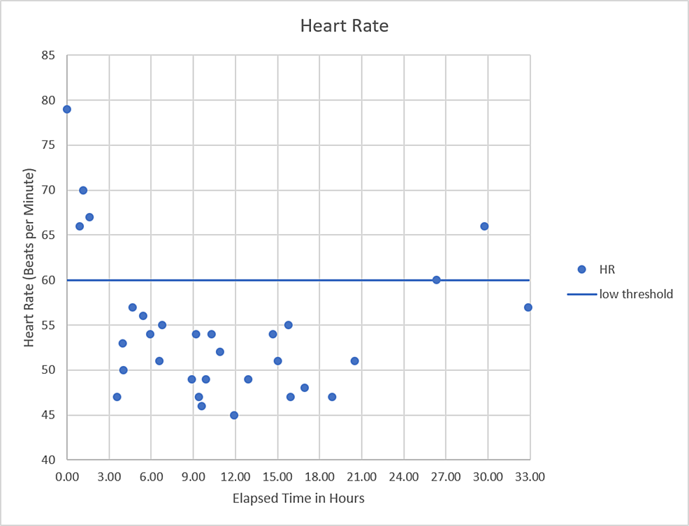 Heart-rate-versus-time-since-presentation