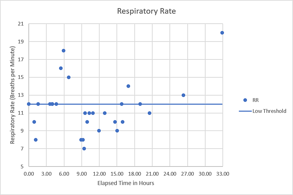 Respiratory-rate-versus-time-since-presentation