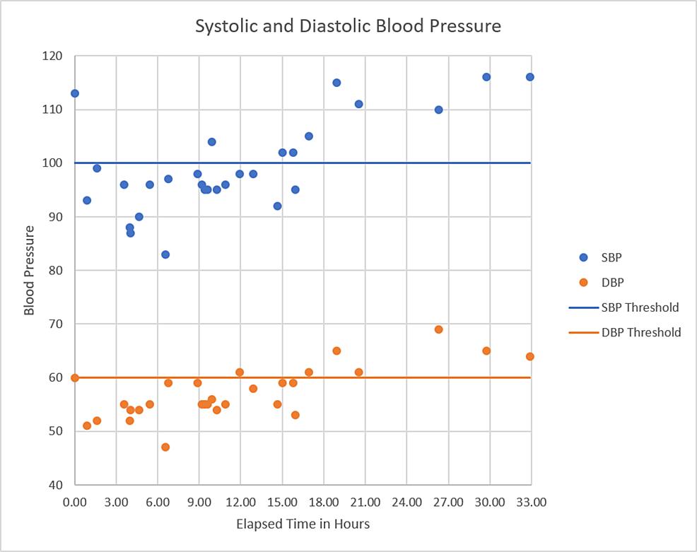 Blood-pressure-versus-time-since-presentation