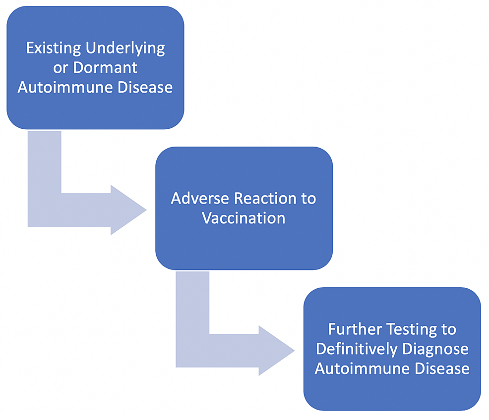 The-proposed-diagnostic-process-for-discovery-of-an-autoimmune-disease-based-on-the-presentation-of-an-adverse-vaccine-reaction