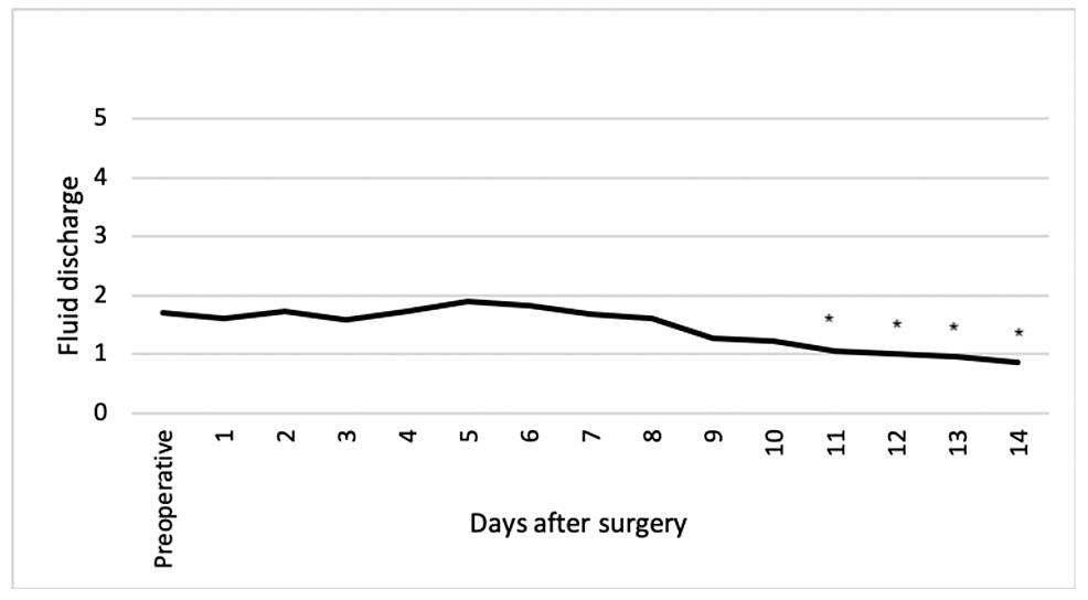 Fluid-discharge-at-natal-cleft