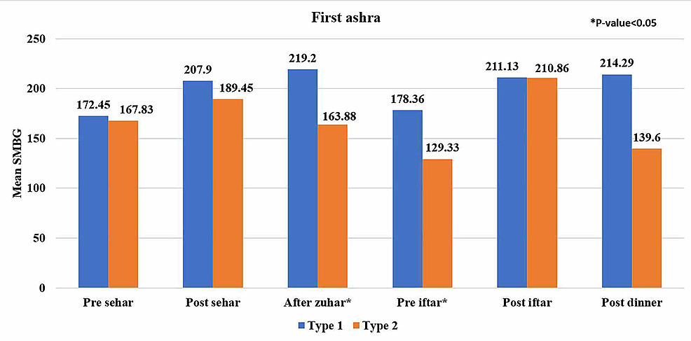 Comparison-of-self-monitoring-blood-glucose-(SMBG)-readings-between-type-1-and-type-2-diabetic-subjects-in-the-first-ashra