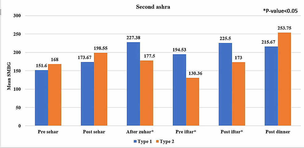 Comparison-of-self-monitoring-blood-glucose-(SMBG)-readings-between-type-1-and-type-2-diabetic-subjects-in-the-second-ashra