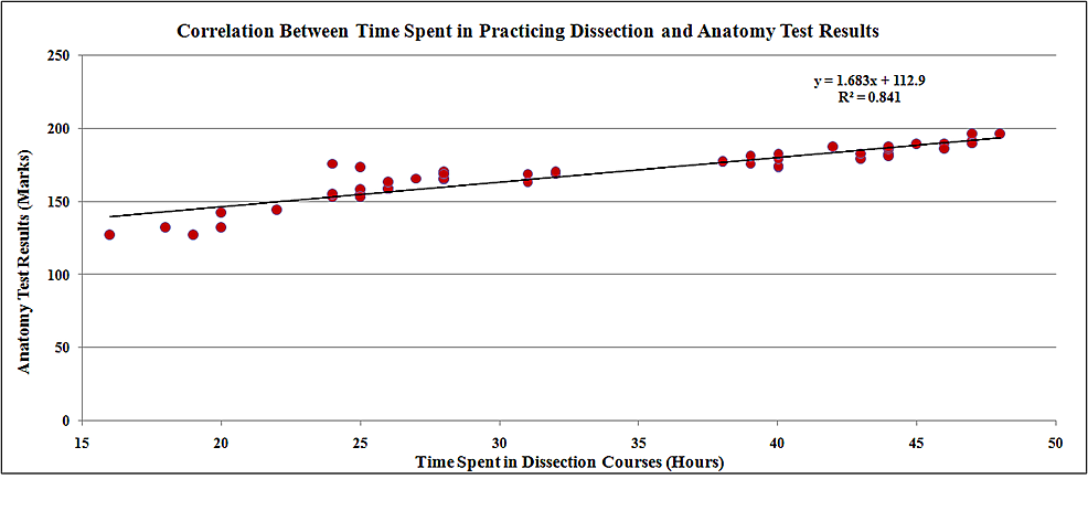 Correlation-between-assessment-results-of-students-in-the-final-exam-and-the-time-spent-in-dissection-courses-for-the-dissection-group