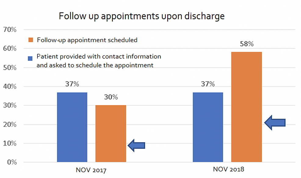 Comparison-of-follow-up-appointments-since-discharge-between-the-control-and-intervention-groups