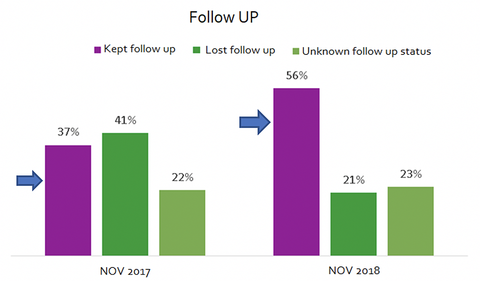 Comparison-of-successful-follow-up-appointments-between-the-control-and-intervention-groups