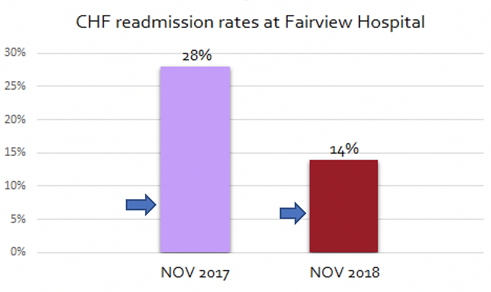 Comparison-of-readmission-rates-between-the-control-and-intervention-groups