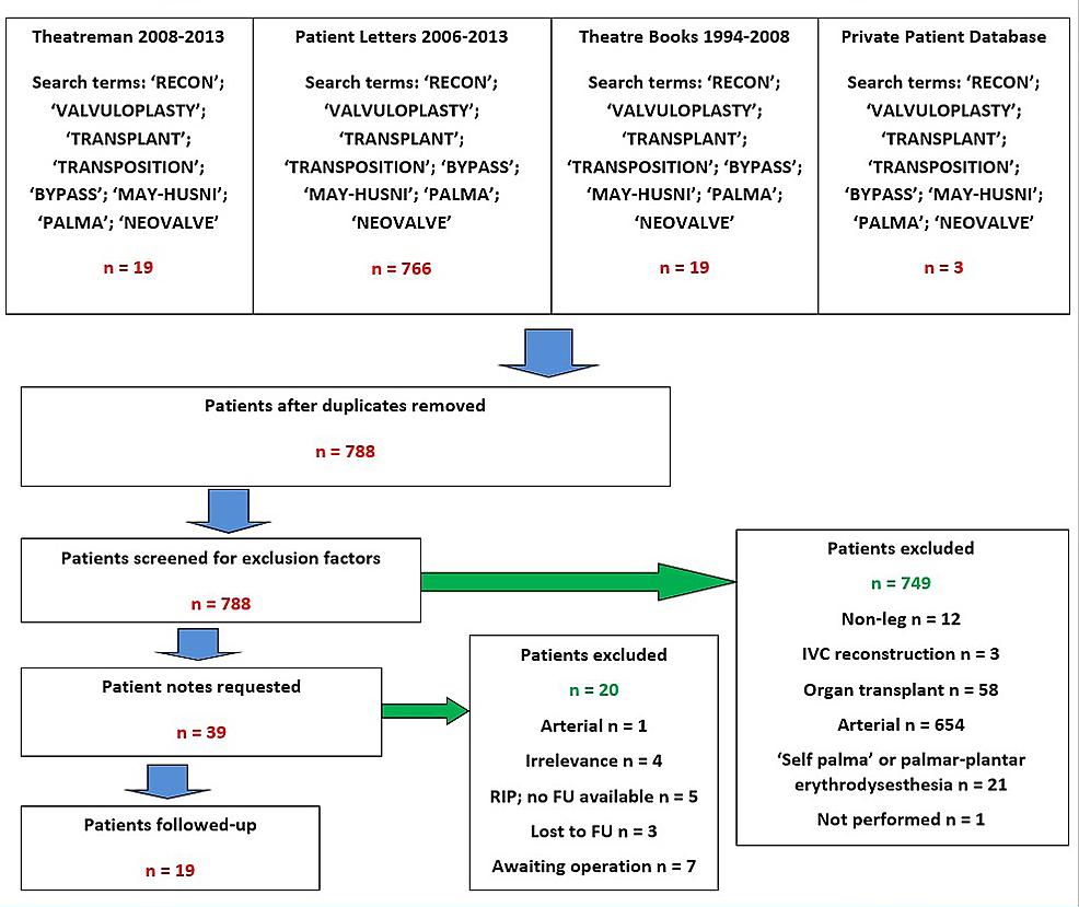 Cureus deep venous reconstruction a case series figure 2 flow chart of case retrieval nvjuhfo Choice Image