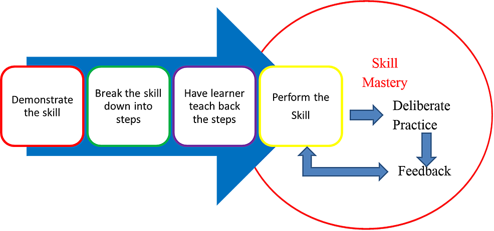 A-four-step-approach-to-skill-acquisition
