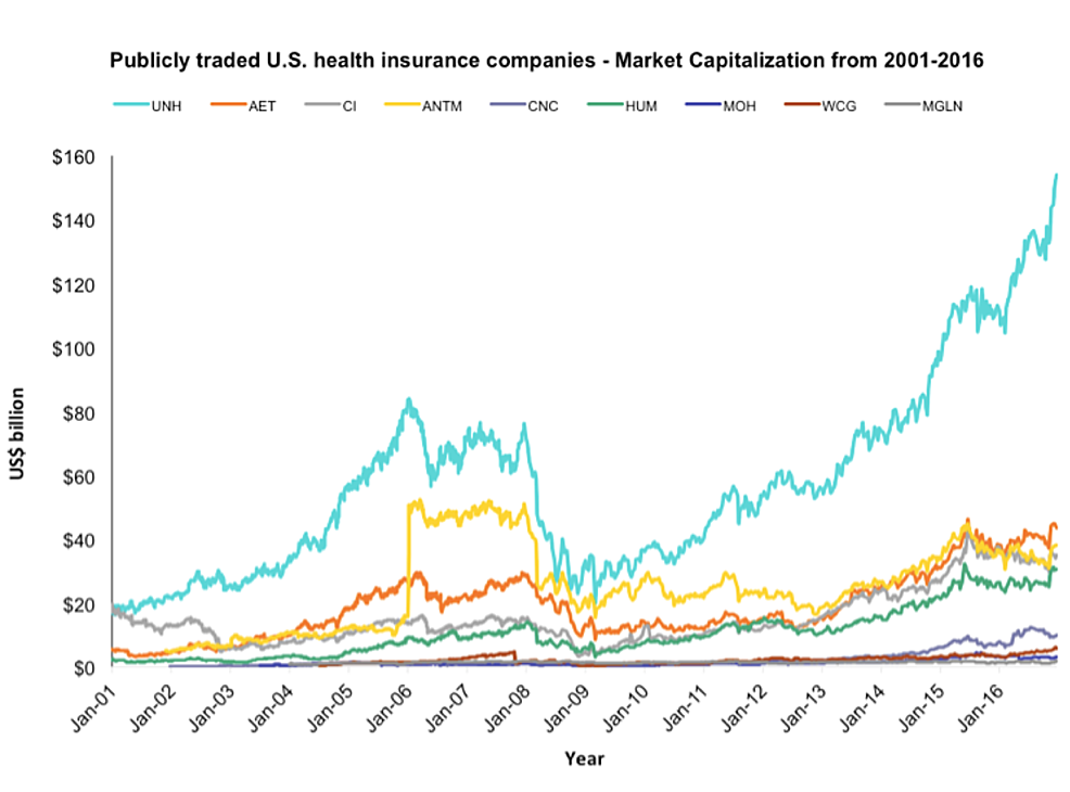 Market-capitalizations-(billion-dollars)-from-2001-to-2016-for-the-nine-publicly-traded-U.S.-health-insurers