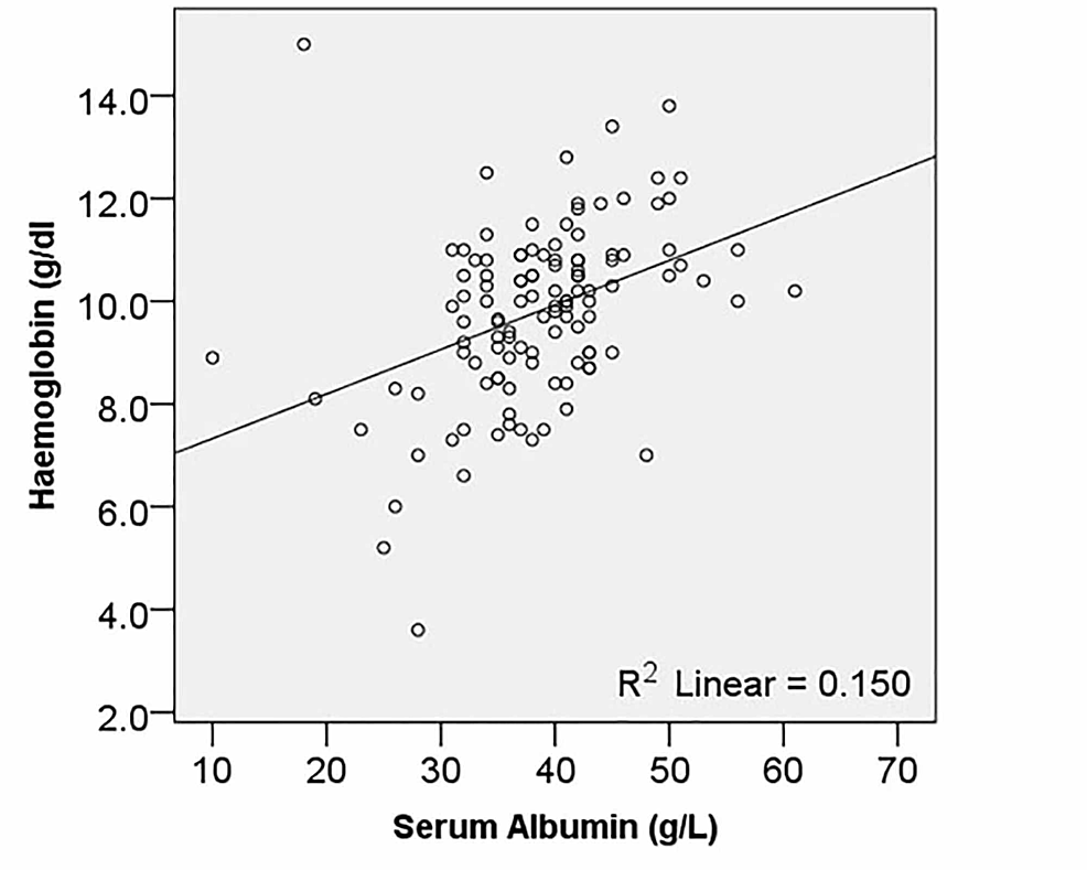 Relationship-of-serum-albumin-with-haemoglobin-levels