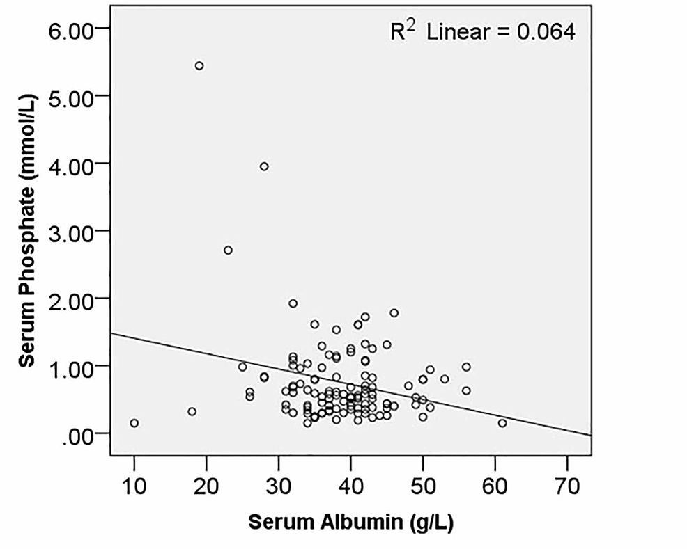 Relationship-of-serum-albumin-with-phosphate-levels
