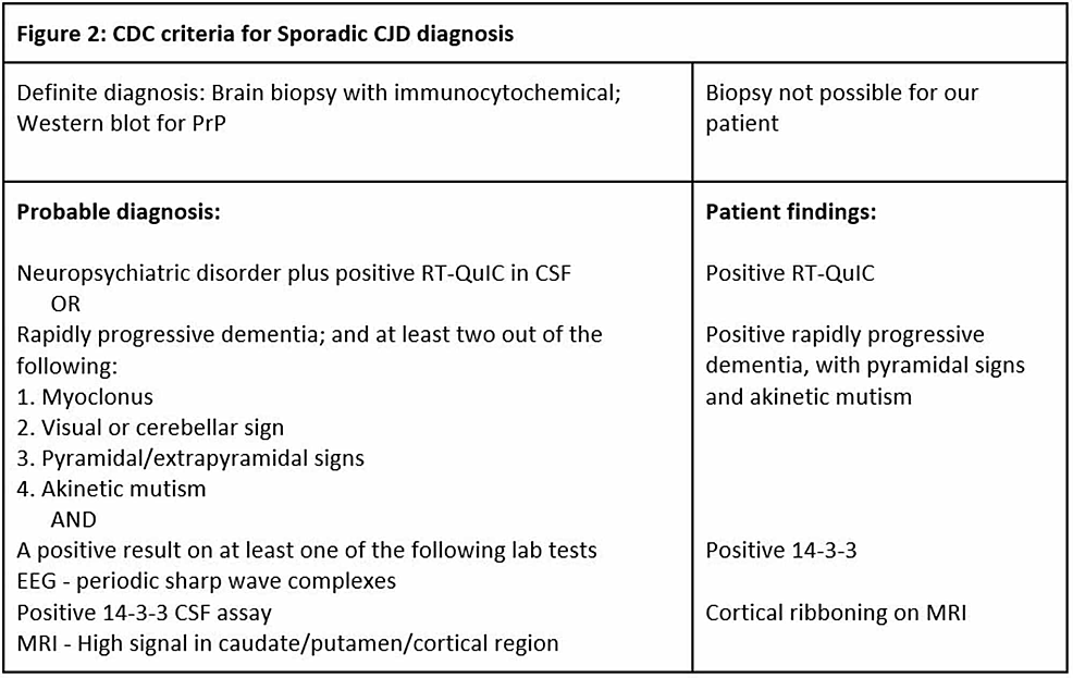 CDC-criteria-for-Sporadic-CJD-diagnosis.