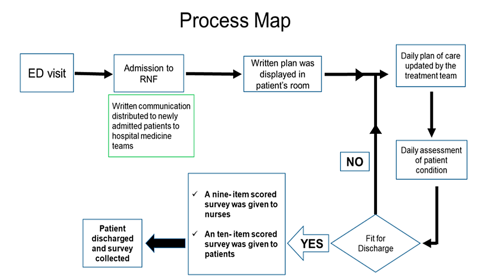 Flow-diagram-of-the-project