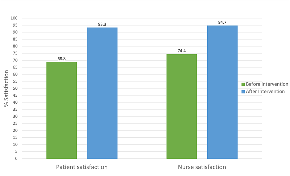Satisfaction-rates-before-and-after-the-intervention
